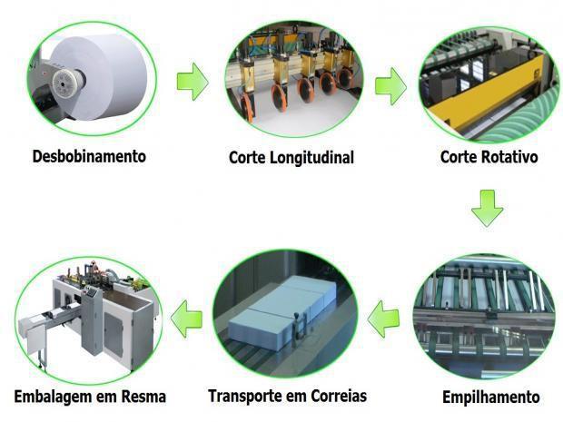 Cortadeira e Embaladora - Papel A4 (Linha Completa)
